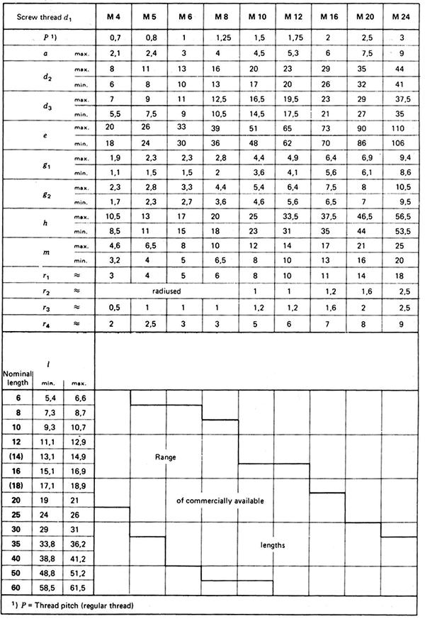 پیچ خروسی پیچ پروانه ای DIN 316 - جدول